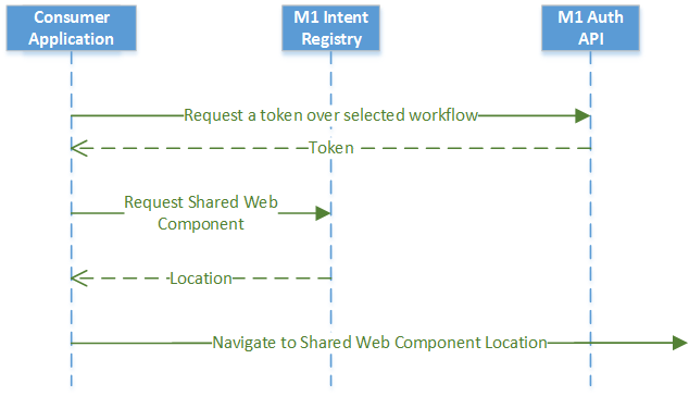 Your application sends an intent request to the Mitchell1 Intent Registry, receives